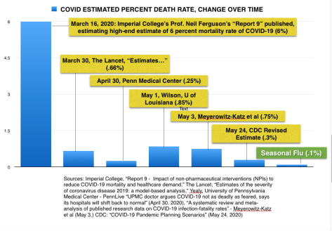 New CDC Survival Rate of COVID is 99.8% Screen-shot-2020-06-05-at-7.58.26-pm